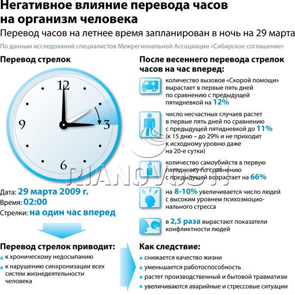 Для чего переходят на зимнее время, и кому нужен перевод часов?